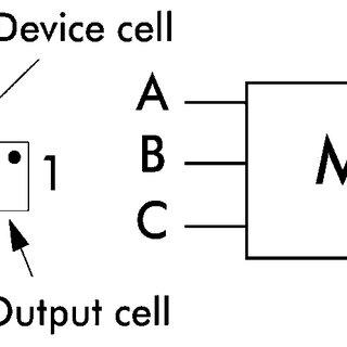 1-bit QCA full adder (three majority gates and two