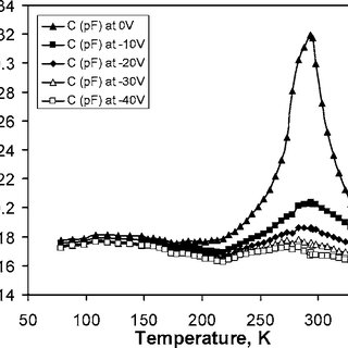 Ferroelectric microwave phase shifters: (a) coplanar line