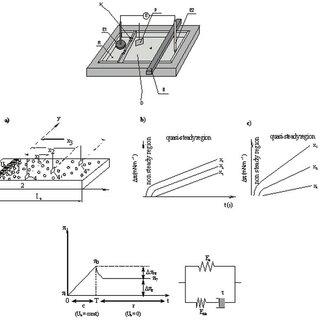 Schematically representation of the fragmentation process
