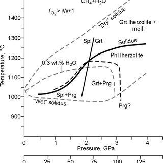 (PDF) Physicochemical conditions for melting in the Earth