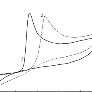 Cyclic voltammograms of 1 mM solution of Cd(ClO 4 ) 2