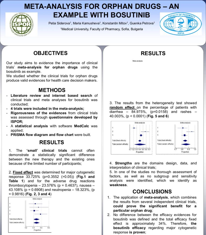 hight resolution of forest plot diagram for efficacy data of bosutinib