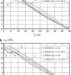 a b distributions of the shear stress s un along the axial coordinate a 1 in eqs 1 boundary conditions of type i a line ab pipe inner surface  [ 850 x 1365 Pixel ]