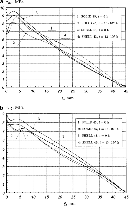 small resolution of a b distributions of the shear stress s un along the axial coordinate a 1 in eqs 1 boundary conditions of type i a line ab pipe inner surface