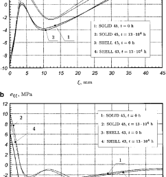 a b distributions of the normal stress r nn along the axial coordinate a 1 in eqs 1 boundary conditions of type i a line ab pipe inner surface  [ 708 x 1140 Pixel ]