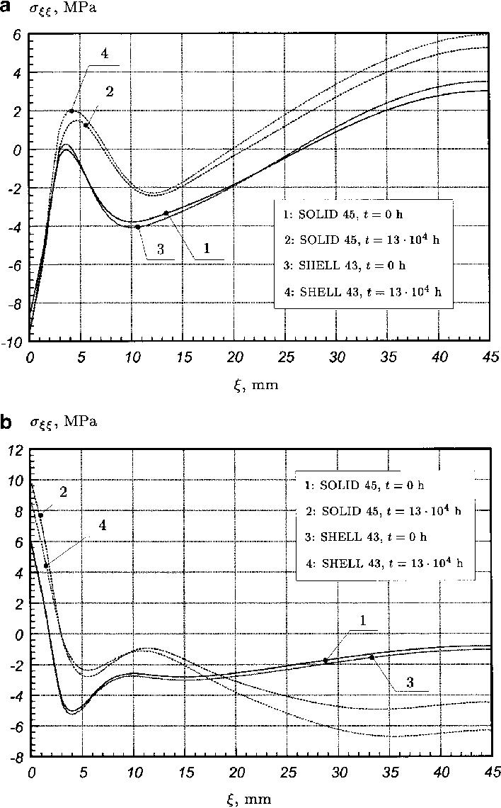 hight resolution of a b distributions of the normal stress r nn along the axial coordinate a 1 in eqs 1 boundary conditions of type i a line ab pipe inner surface