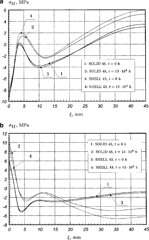 small resolution of a b distributions of the normal stress r nn along the axial coordinate a 1 in eqs 1 boundary conditions of type i a line ab pipe inner surface