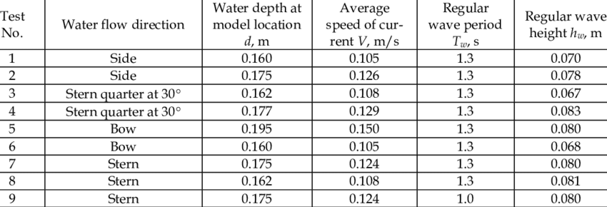 Specification of tests and water flow parameters