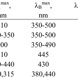 Absorption (1,2) and fluorescence (3) spectra for the