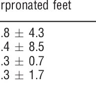 (PDF) The effect of foot overpronation on Achilles tendon