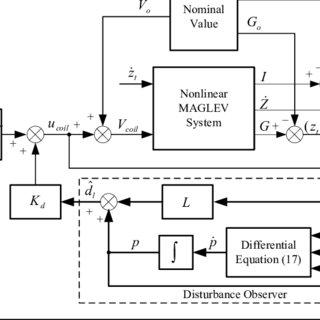(PDF) Disturbance observer based control for nonlinear
