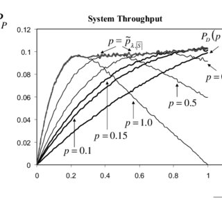 System throughput simulation results as a function of λ
