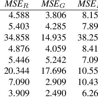 (PDF) A new CFA interpolation technique for single-sensor