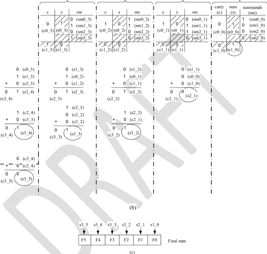a. Four 4-bit numbers separated in four columns according