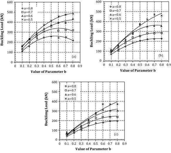 Shear buckling capacities: (a) parameter c=1.0, (b