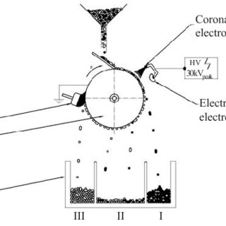 (PDF) Optimization of Electrostatic Separation Process for