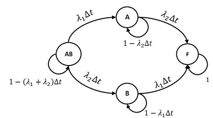 19 questions with answers in Fault Tolerant Control