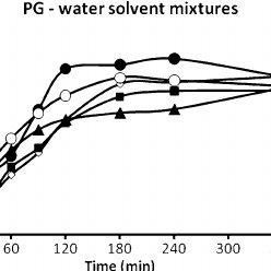 (PDF) Solubility Parameter of Gatifloxacin and Its