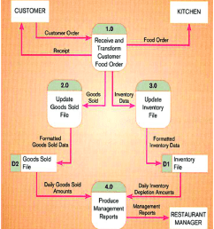 level 0 dfd of a restaurant source hoffer et al 2008  [ 850 x 970 Pixel ]