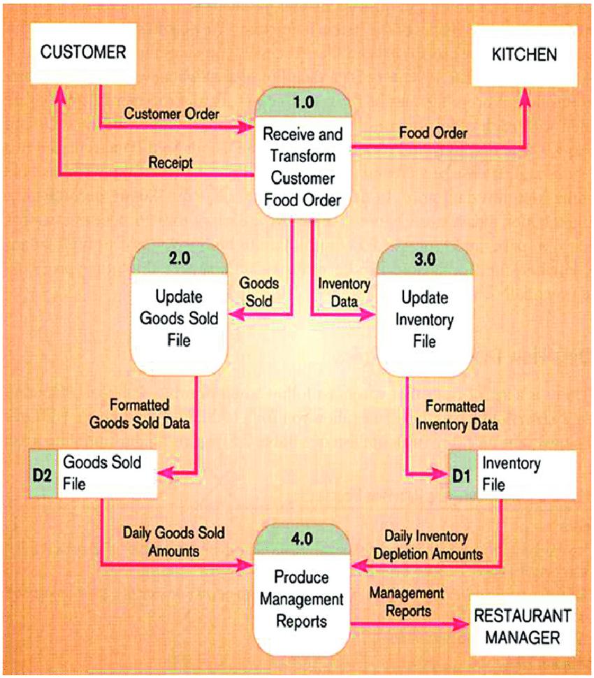 medium resolution of level 0 dfd of a restaurant source hoffer et al 2008