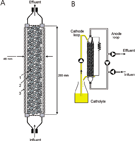 View of the tubular microbial fuel cell used for the