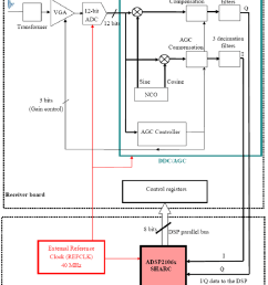 block diagram of one receiving channel and its interface with the dsp the second receiving [ 850 x 1071 Pixel ]