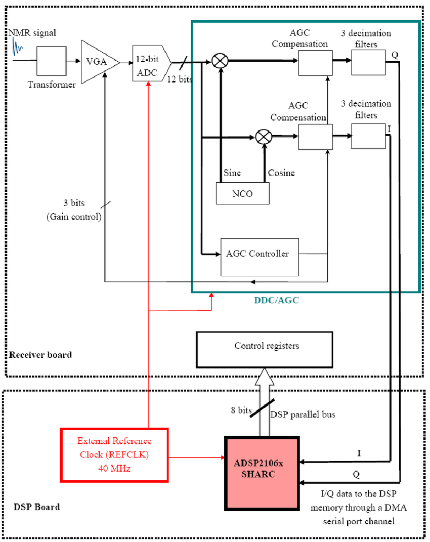 hight resolution of block diagram of one receiving channel and its interface with the dsp the second receiving