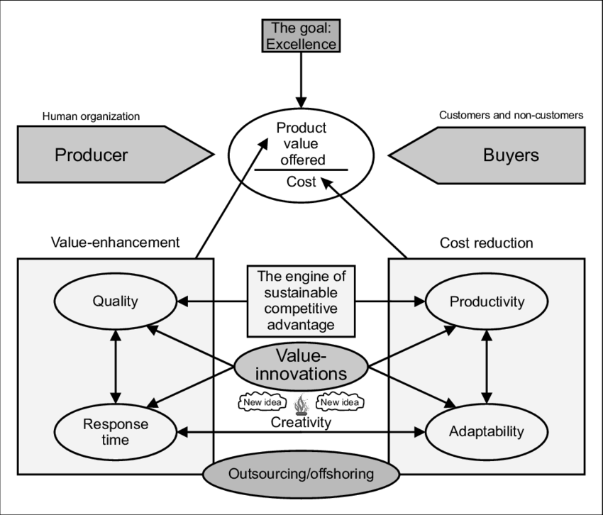 The value-innovation process as the engine for developing