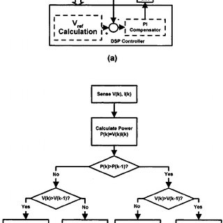 (PDF) Development of a Microcontroller-Based Photovoltaic