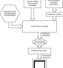 block diagram of the proposed scheme [ 850 x 1011 Pixel ]