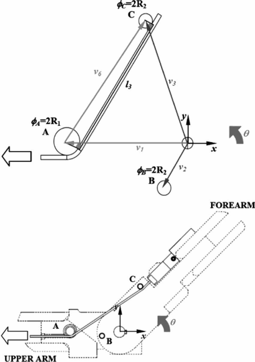 hight resolution of analytical model upper and mechanical sketch lower of the elbow cable path wrapping on pin c and shaft a during phase 2 as the human tendon