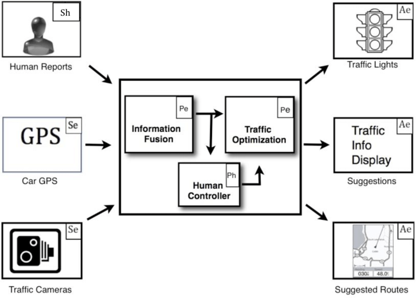Block Diagram of example Use Case: Human-­-Machine