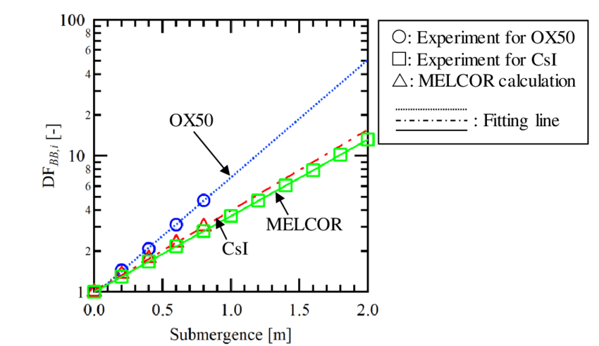 Comparison of DF (blue dotted line: OX50 (k1 = 1.53, k2
