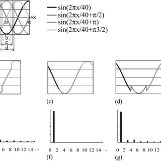 The algorithm for estimating local wavelength. (a