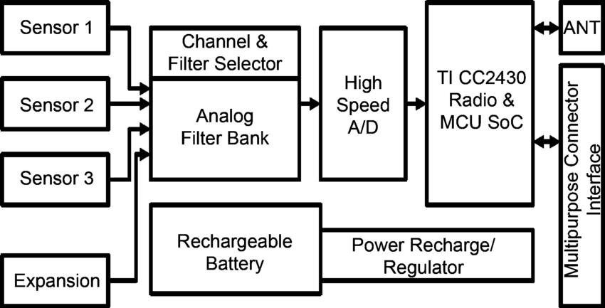 Functional block diagram of the multisensor node