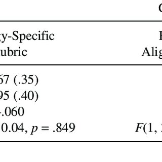 (PDF) Effectiveness of a Test-Taking Strategy on
