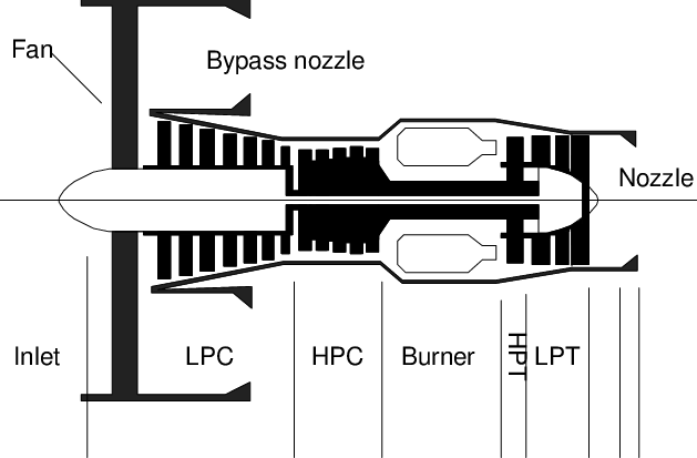 Schematic diagram of the high-bypass-ratio turbofan engine