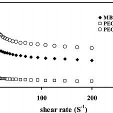 FTIR spectra of crosslinked PAA. (a) PAA-MBA, (b) PAA