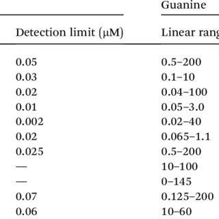 (PDF) Electrochemical detection of adenine and guanine