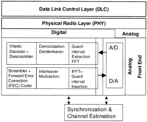 Block diagram of the physical layer of an IEEE 80211a