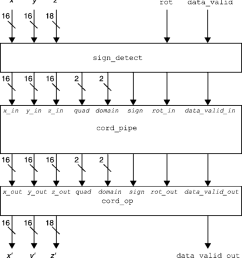 block diagram of the pipelined cordic without i o pin multiplexing  [ 850 x 939 Pixel ]