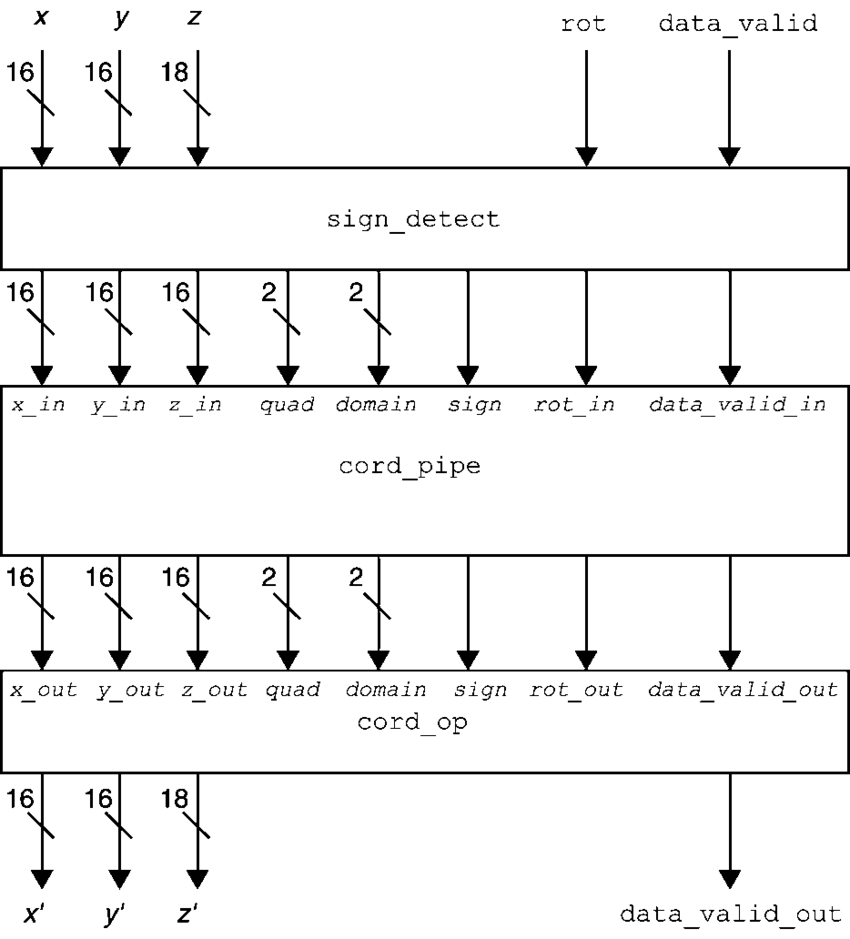 medium resolution of block diagram of the pipelined cordic without i o pin multiplexing