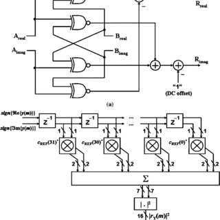 Block diagram of the 64-point FFT/IFFT processor