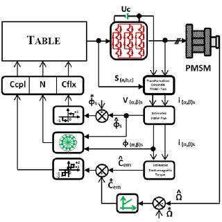 Block diagram of a possible inverterless alternator