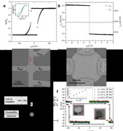sheet film magnetic properties of pt co ir 10 multilayer and experimental set up a out of plane magnetisation versus magnetic field loop acquired via  [ 850 x 960 Pixel ]