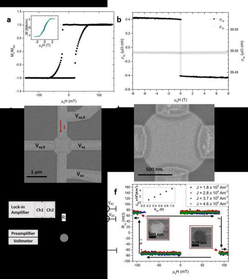 small resolution of sheet film magnetic properties of pt co ir 10 multilayer and experimental set up a out of plane magnetisation versus magnetic field loop acquired via