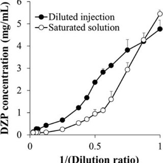(PDF) Supersaturated state of diazepam injection following