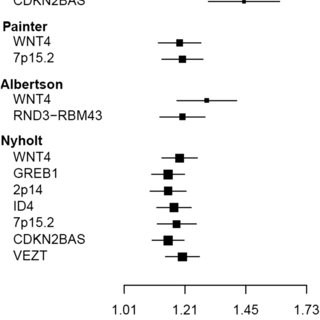 Menarche-advancing alleles in Tanner stage meta-analysis