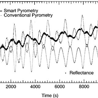 (PDF) Smart pyrometry for combined sample temperature and