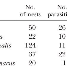 (PDF) Effect of Wind Turbine Proximity on Nesting Success